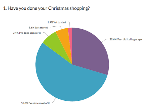 have you done your christmas shopping pie chart