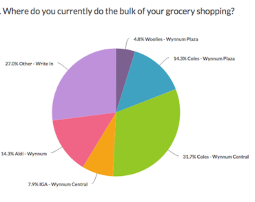 2017 supermarket survey – results