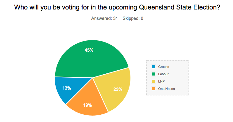 WynnumCentral QLD poll